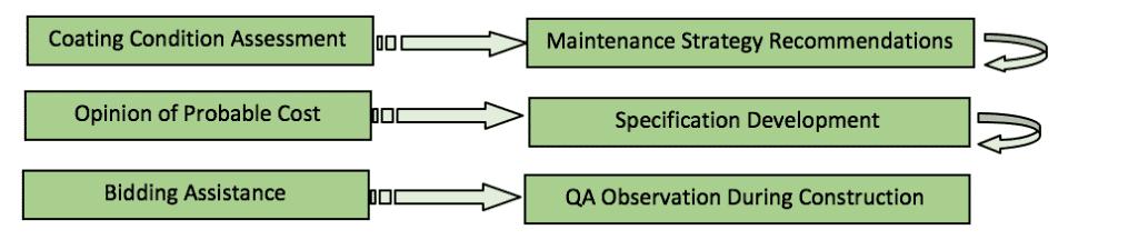 coatings engineering