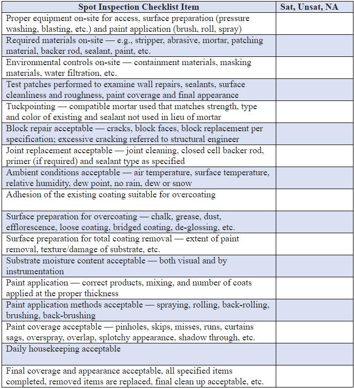 Spot Inspection Checklist