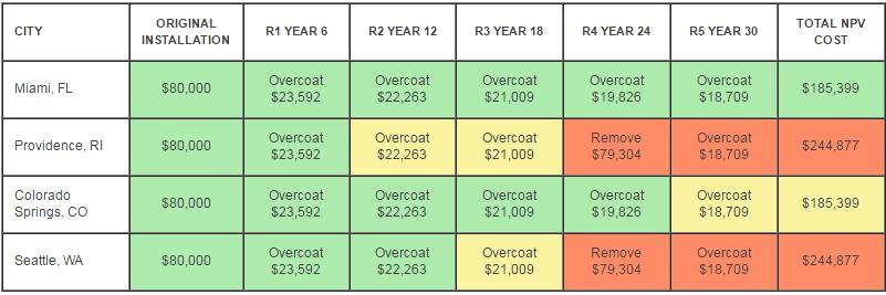 net present value coating system