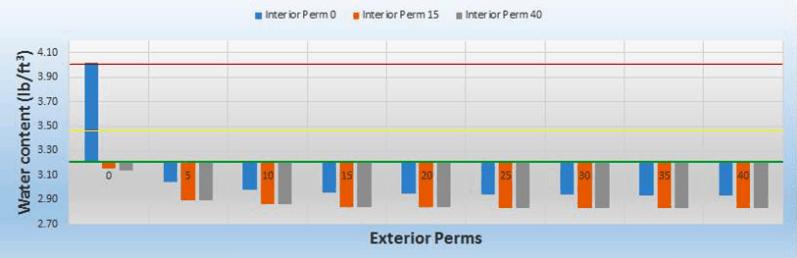 permeance exterior coating
