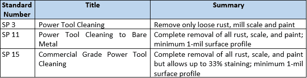 surface preparation power tool cleaning