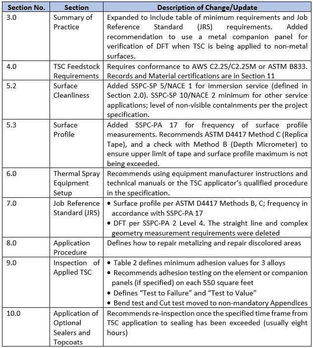 SSPC-CS 23