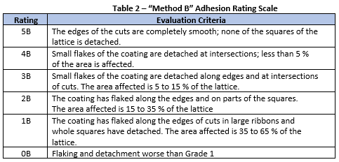 method b adhesion rating