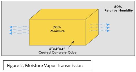 moisture vapor transmission test