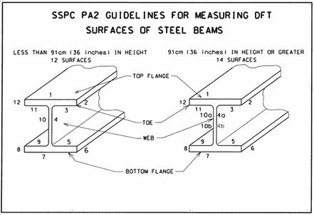 sspc pa-2